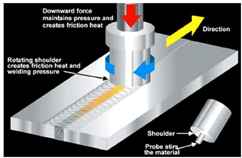 Friction Stir Welding of Copper and Microstructure and